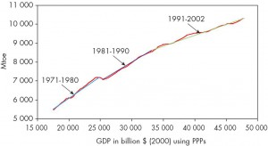 PIB energía